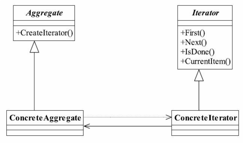 迭代器模式通用类图
