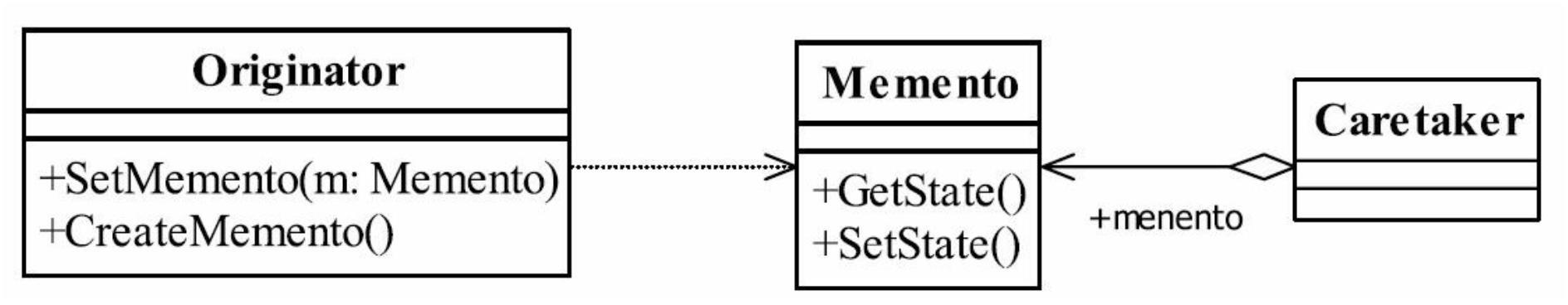 备忘录模式通用类图