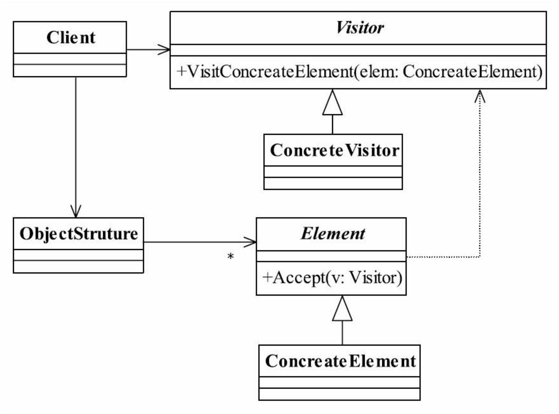 访问者模式通用类图、