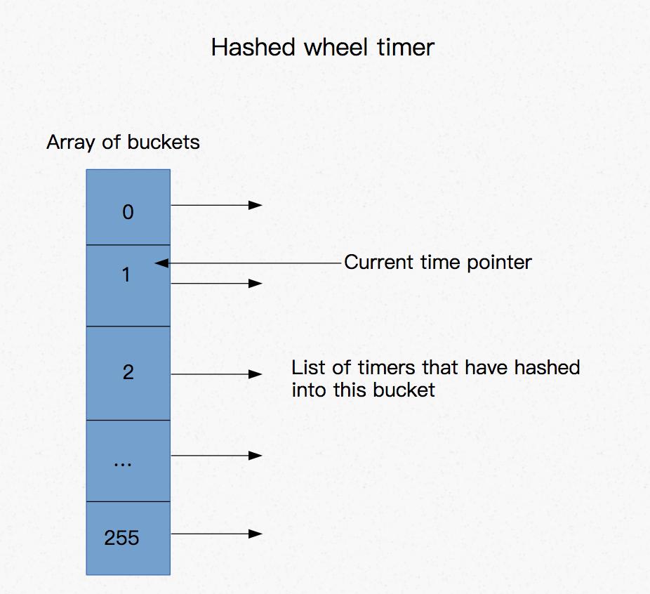 WheelTimer哈希轮计时器介绍