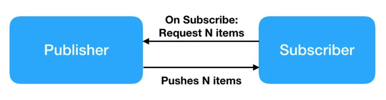 Java9 Flow-Reactive Stream