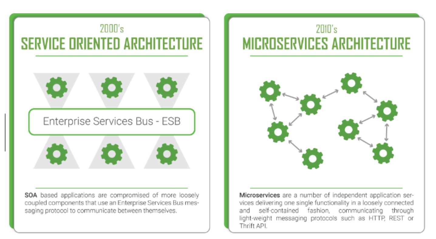 微服务体系架构浅谈