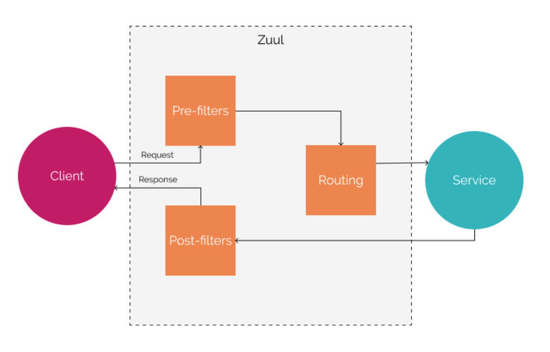 Spring Boot构建微服务-第1部分