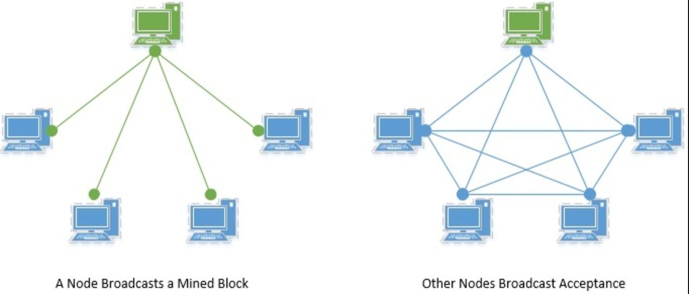 用Java实现一个简单的区块链程序