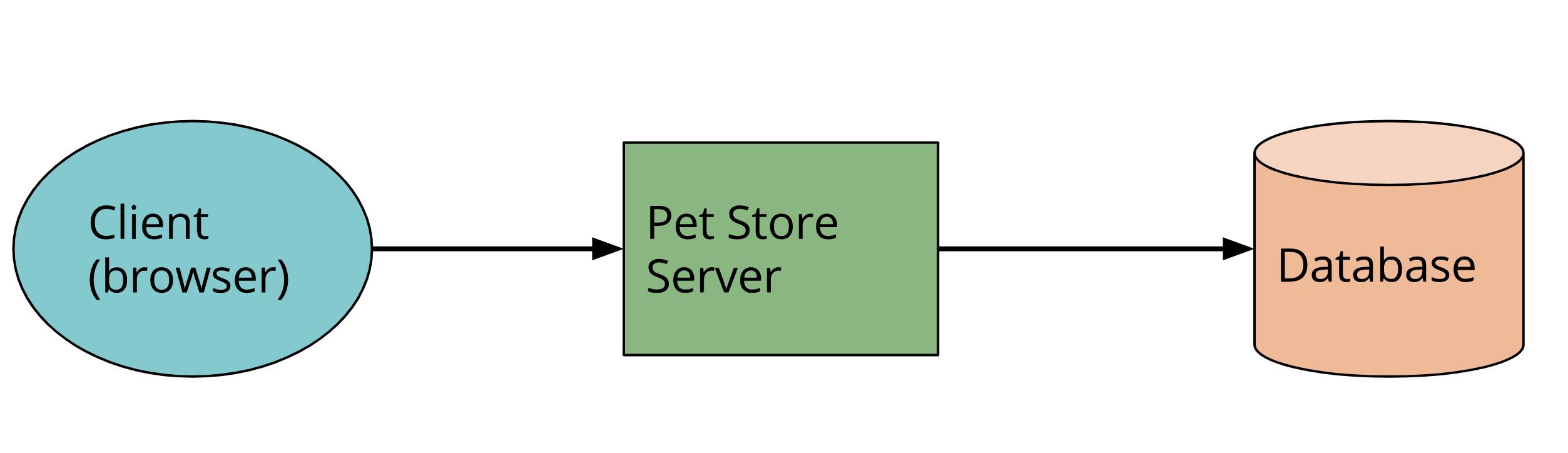 serverless无服务器架构系列一