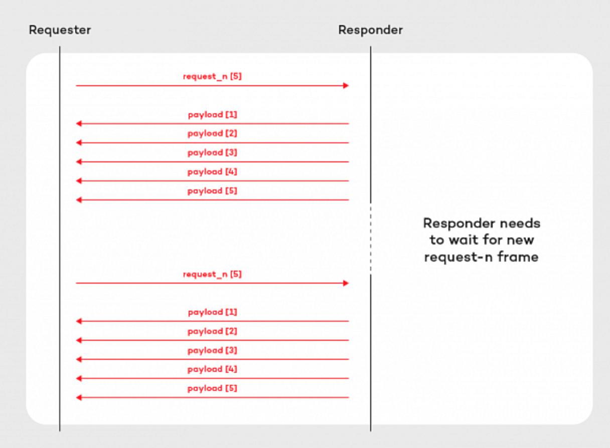 响应式服务通信协议RSocket