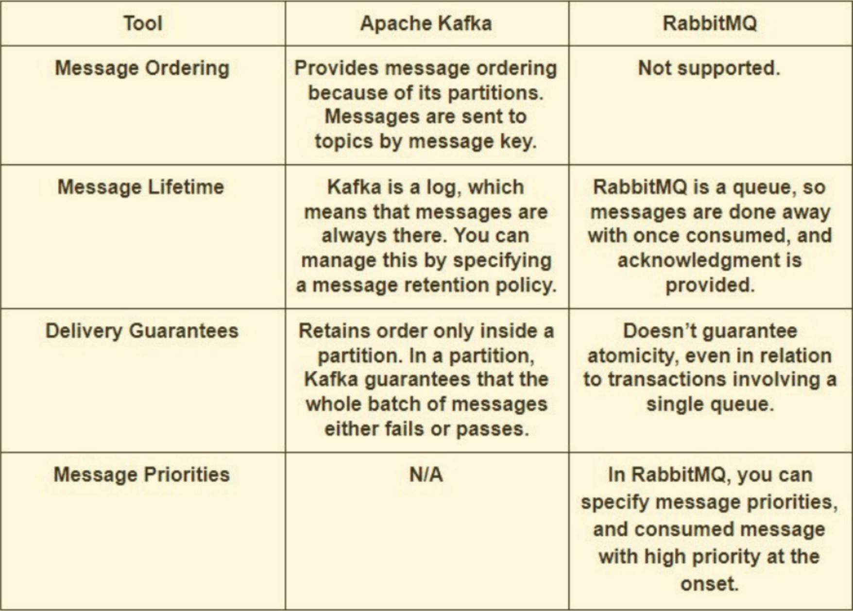 Kafka与RabbitMQ:架构、性能和用例