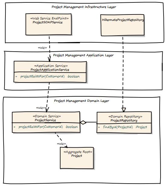 领域驱动设计示例