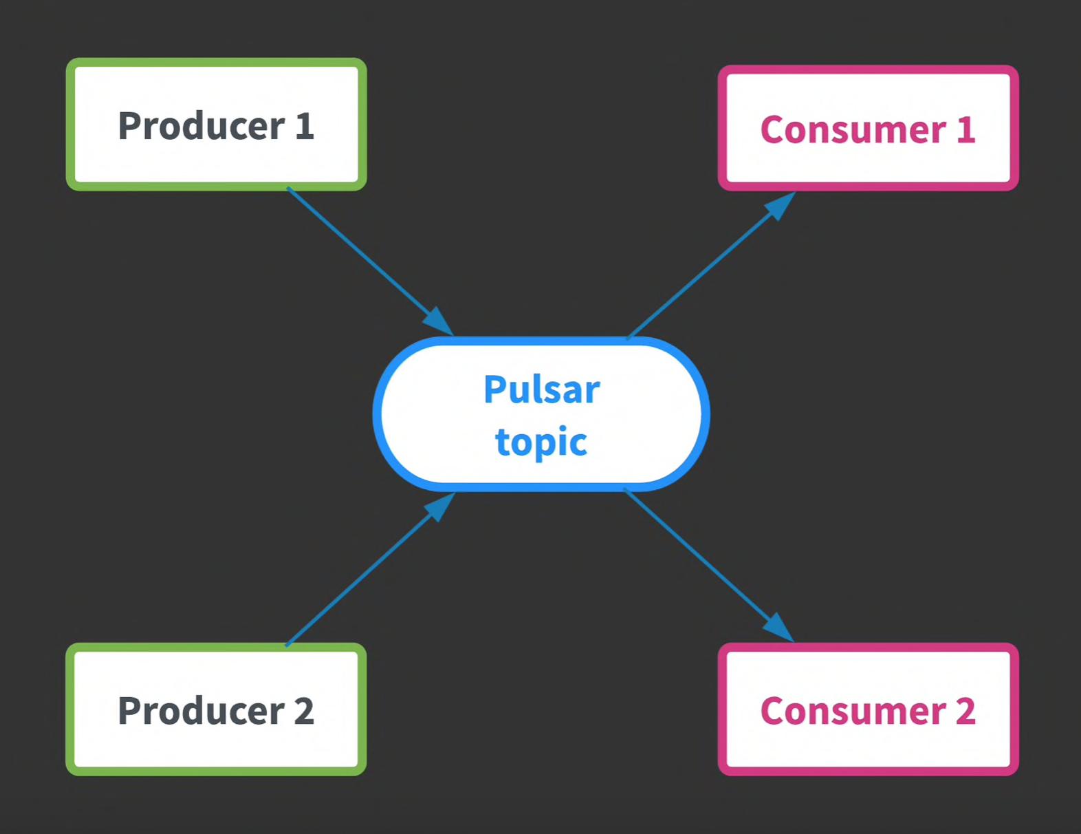 Apache Pulsar发布订阅消息平台简介