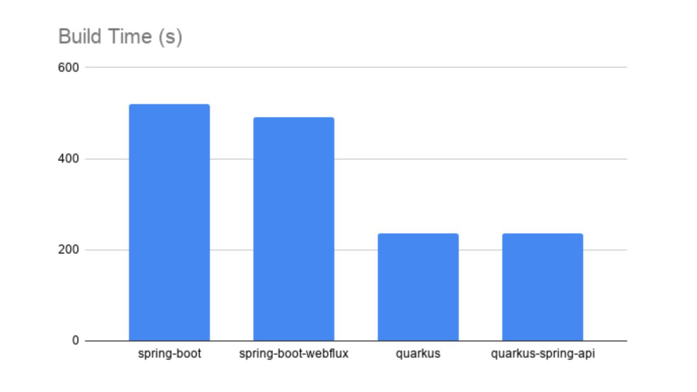 GraalVM原生镜像性能测试:Spring VS Quarkus