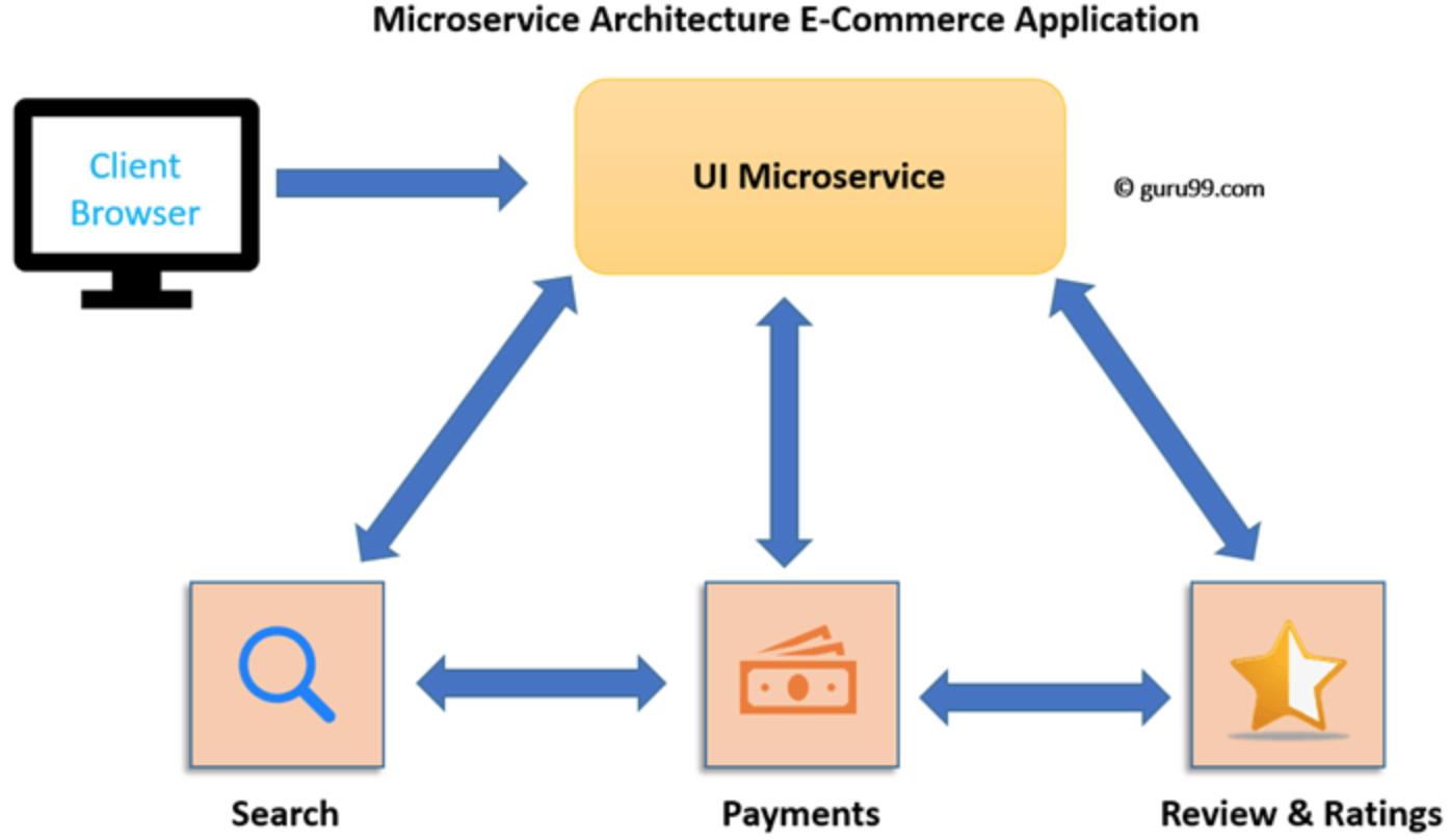 SOA和微服务的各自特点是什么?