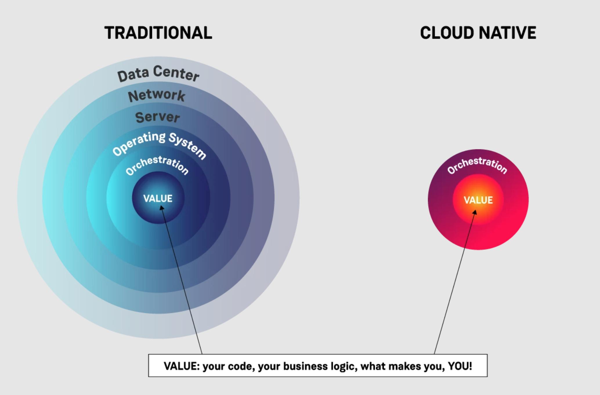Cloud-Native云原生架构系列一