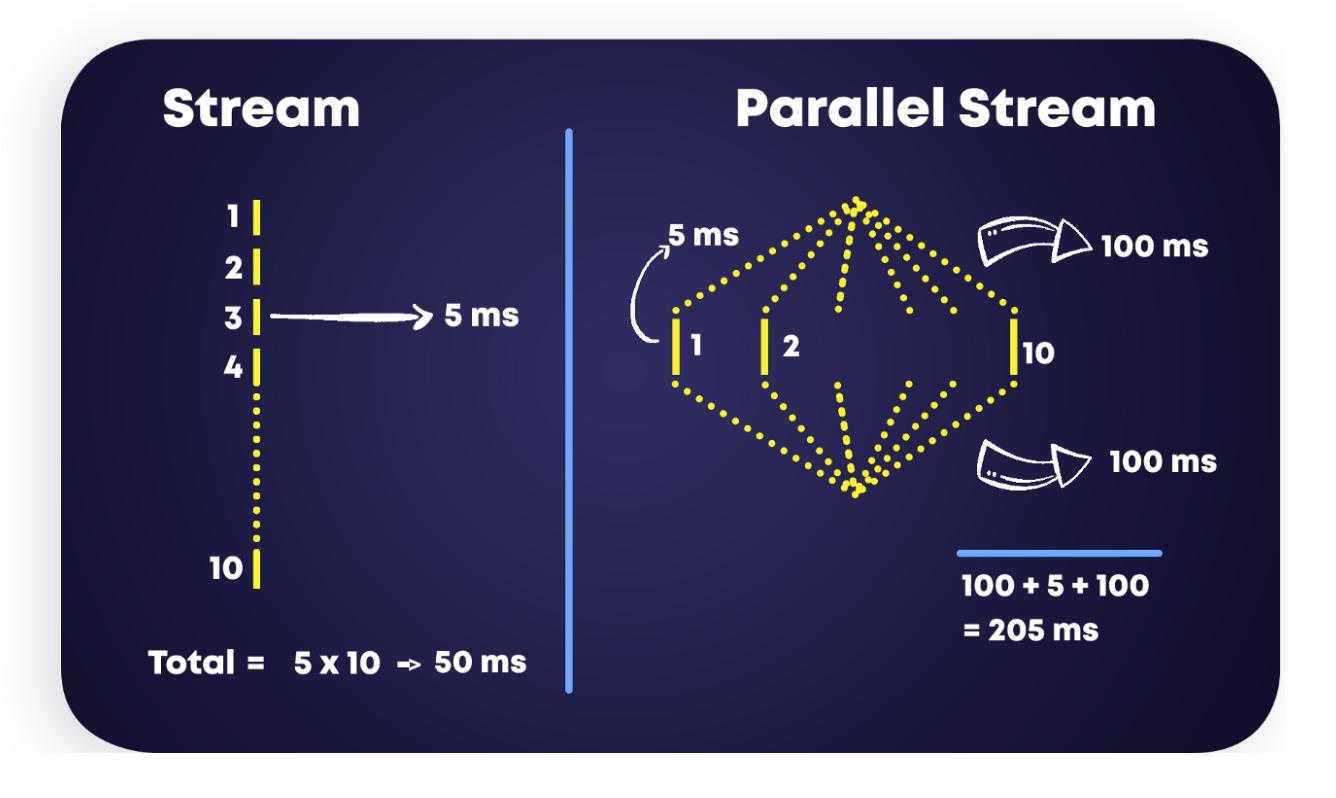 Java并行流parallelStream的处理速度竟然stream慢!