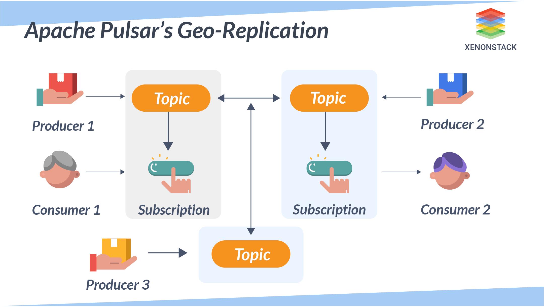 Apache Pulsar终极指南–流处理平台