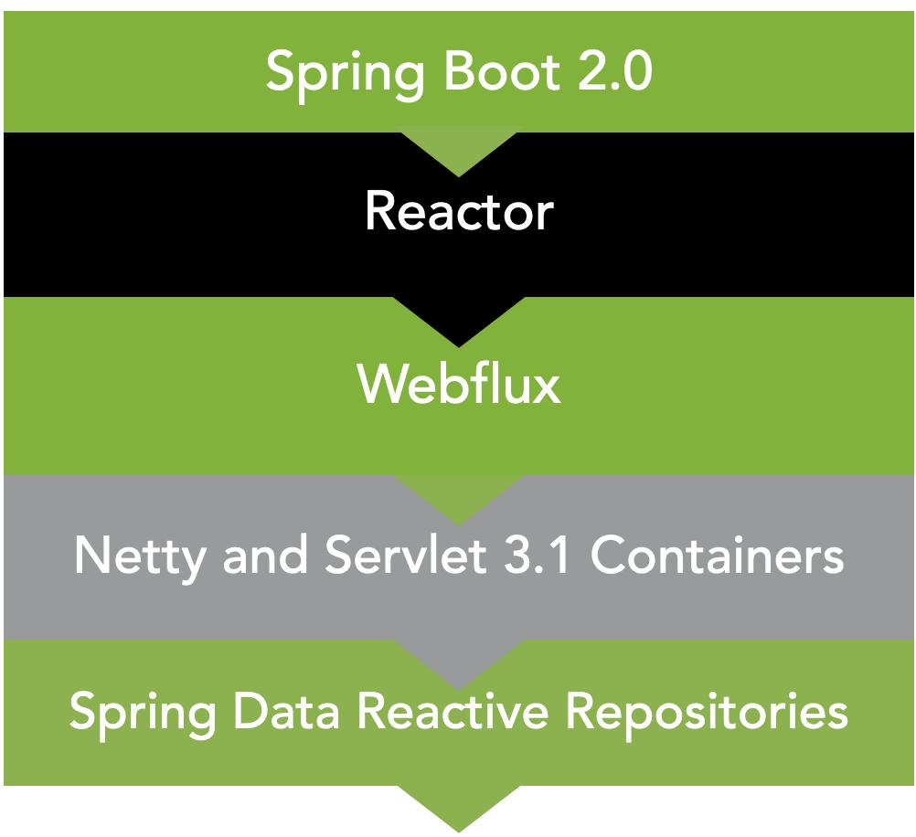 Spring WebFlux基本介绍