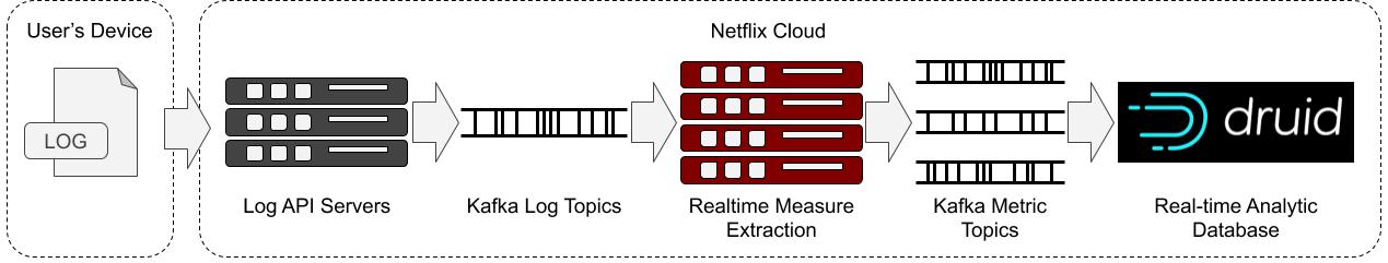 Netflix如何使用Druid以确保高质量的体验