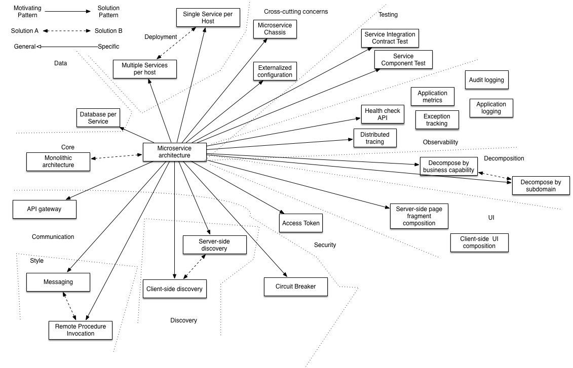 微服务架构模式简介