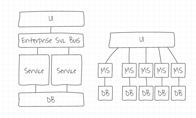微服务与SOA的区别是什么?
