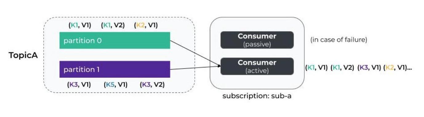 Apache Pulsar系列之-概念、体系结构
