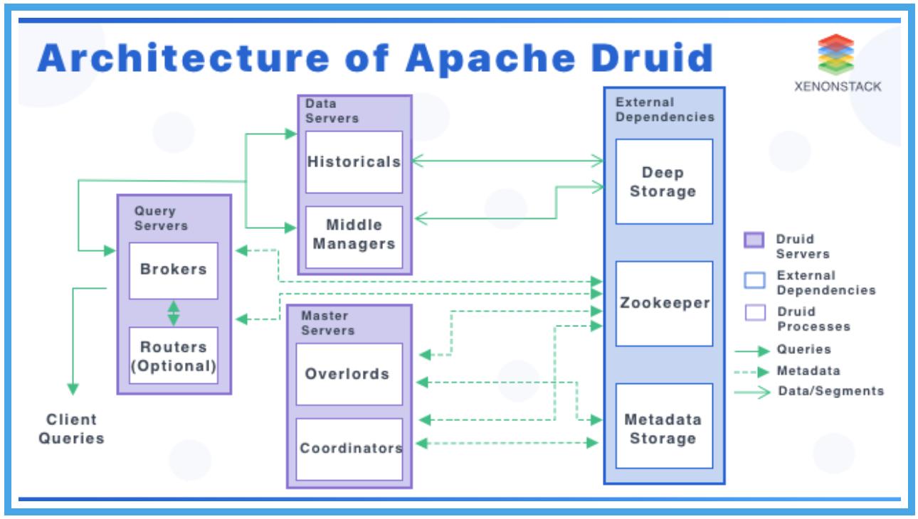 Apache Druid-大数据分析的应用场景