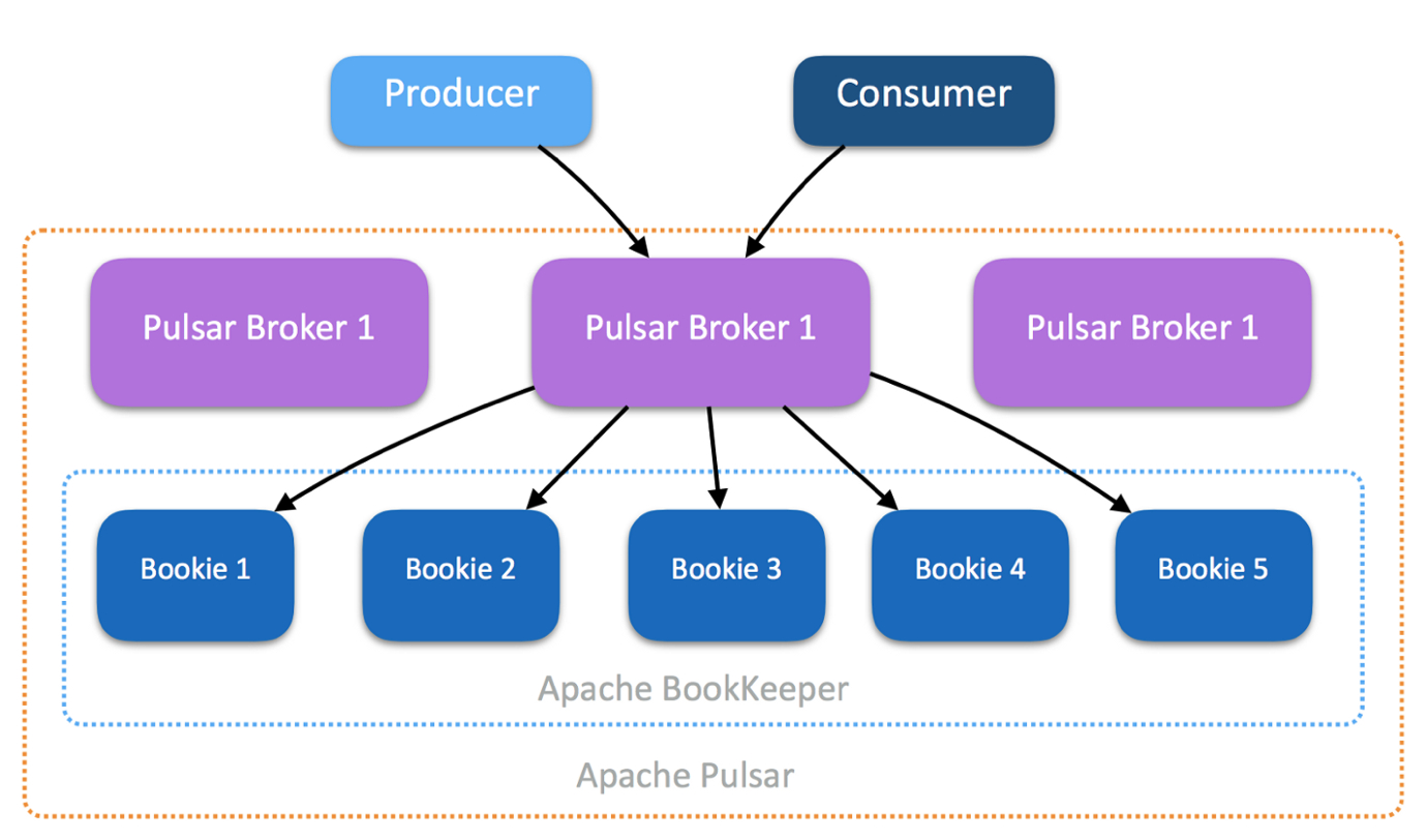 Apache Pulsar——下一代消息发布订阅平台