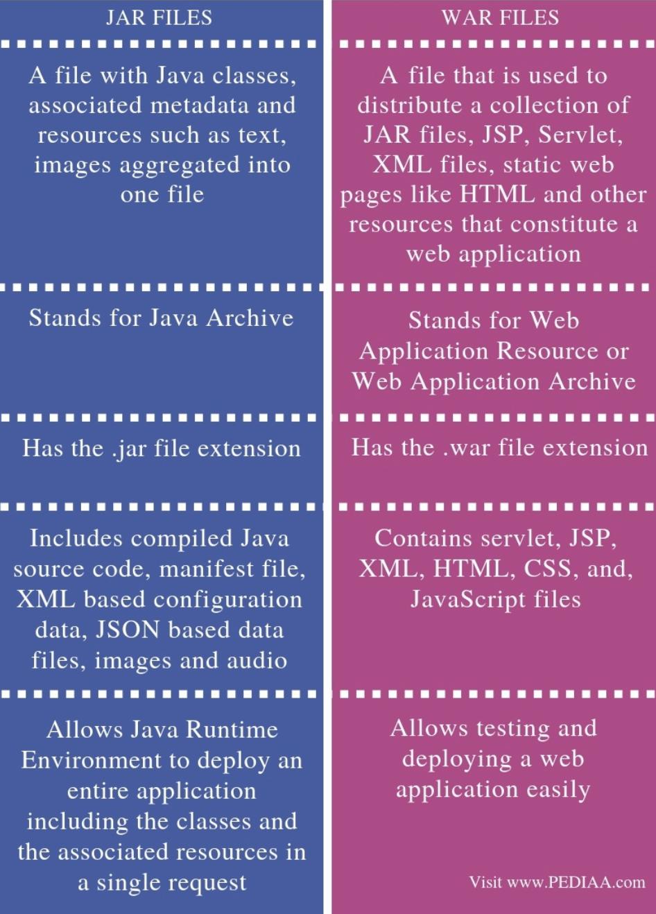 JAR和WAR文件之间有什么区别?