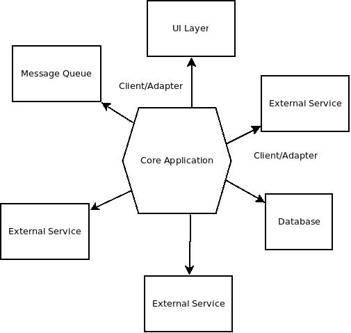 理解微服务架构