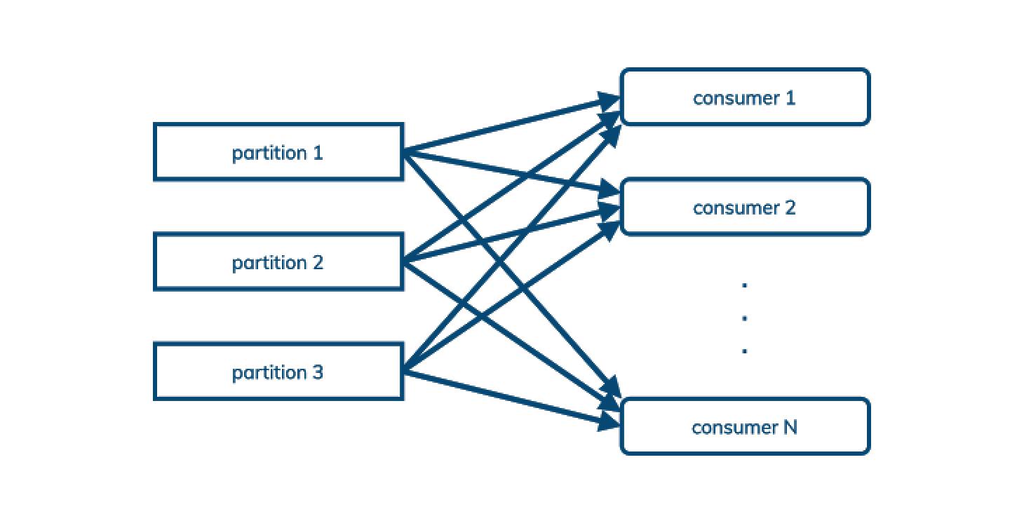 Apache Pulsar对现代数据栈至关重要的四个原因