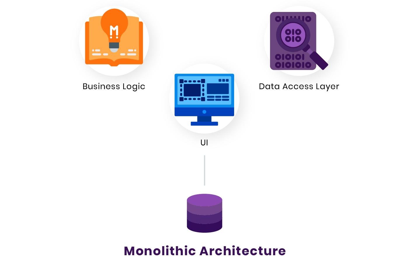 MVP的最佳架构:单体结构、SOA、微服务还是Serverless?