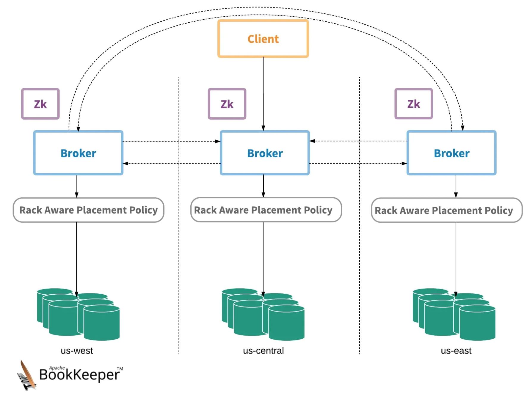 ApachePulsar中的地理复制:概念和特性