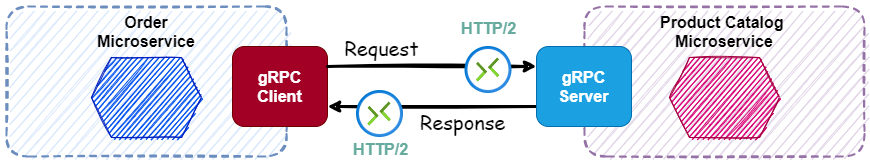 gRPC:Java中的同步和异步unary RPC