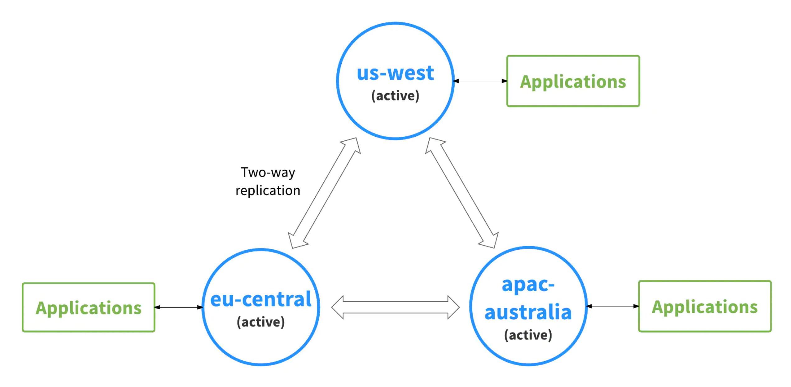 ApachePulsar中的地理复制2:模式和实践