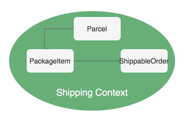 领域驱动设计中的限界上下文和Java9的Module关系