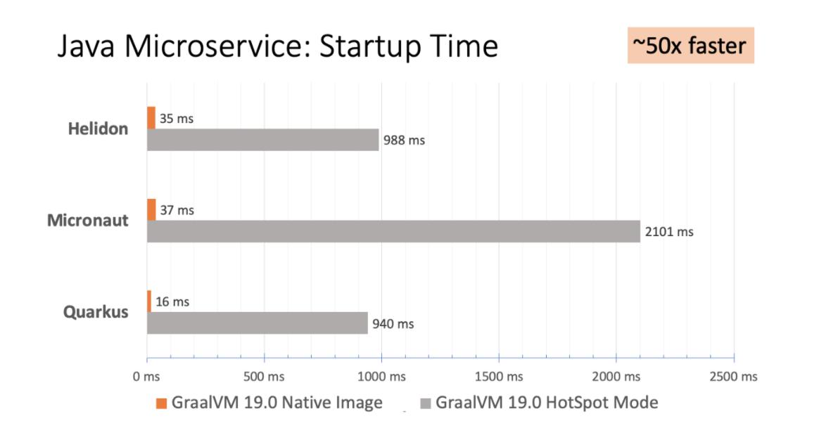 下一代虚拟机-GraalVM