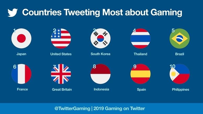 Twitter公布2019游戏相关推文热度排行-四斋社