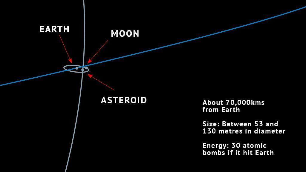 """这颗""""2019 OK""""小行星,上周差点将人类团灭的全过程! liuliushe.net六六社 第4张"""