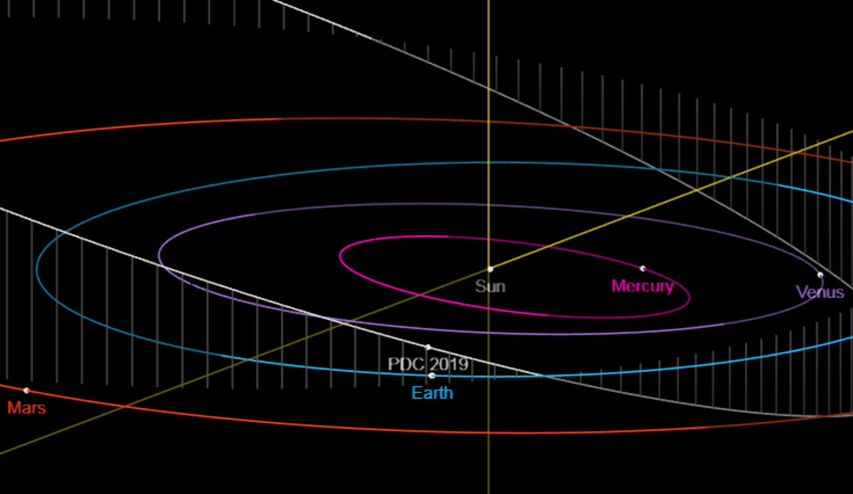 """这颗""""2019 OK""""小行星,上周差点将人类团灭的全过程! liuliushe.net六六社 第5张"""