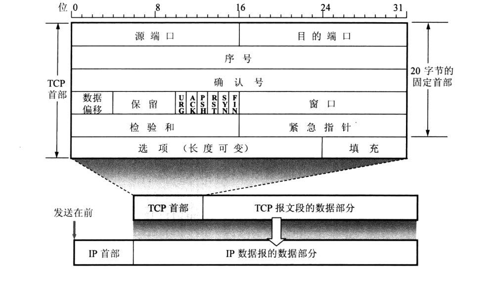 【网络】计算机网络笔记——TCP 协议笔记