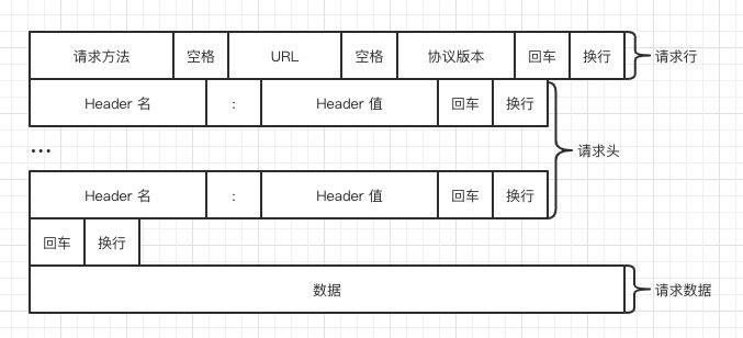 【网络】计算机网络笔记——HTTP 协议笔记