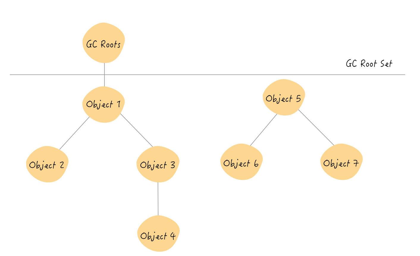 可达性分析算法示例
