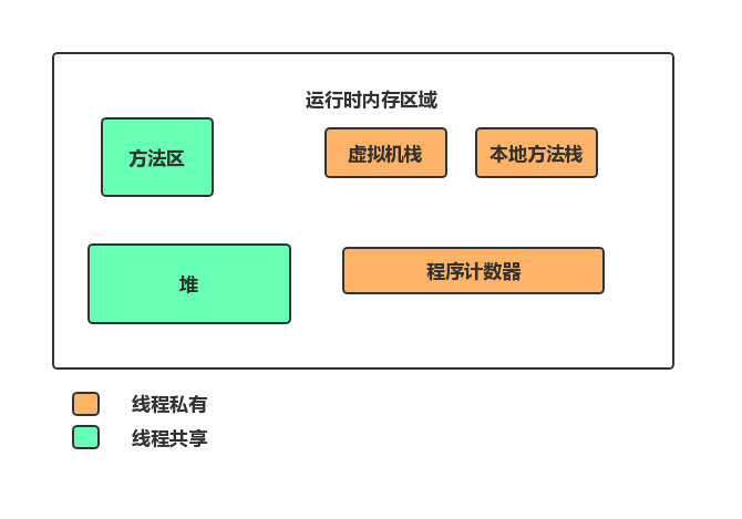 JVM 运行时内存区域划分