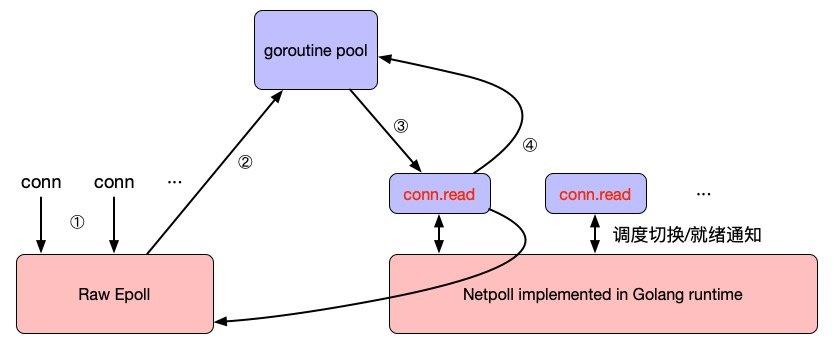 MOSN RawEpoll 模型