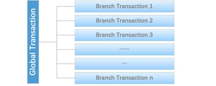 Global & Branch Transaction