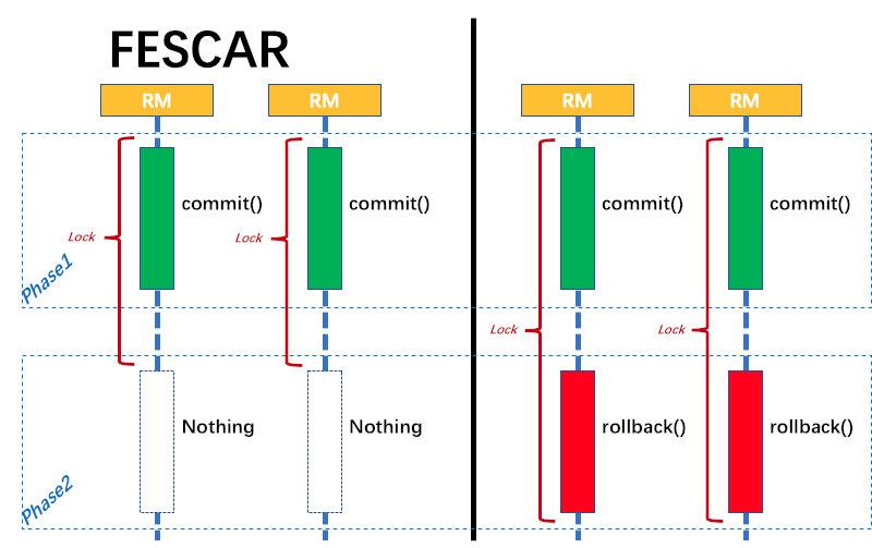 FESCAR-2PC