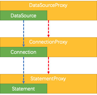 Data Source Proxy