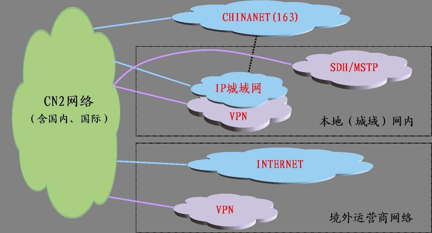 什么是联通/电信直连/CN2 GT/CN2 GIA/163骨干网/本土运营商