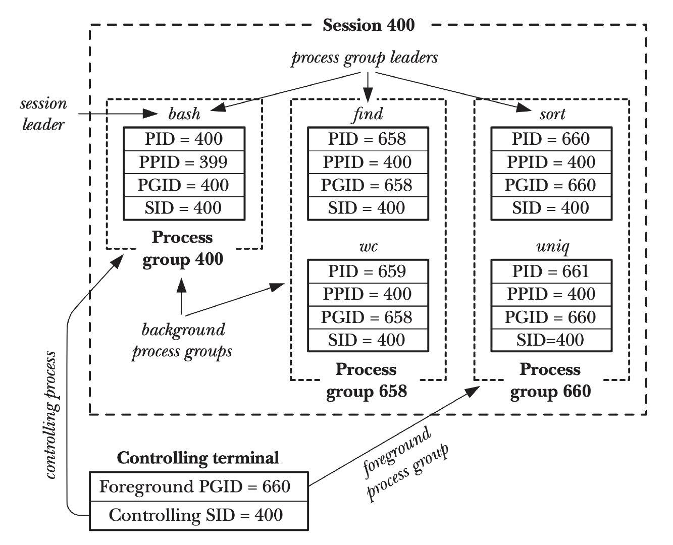 进程组、会话和控制终端之间的关系