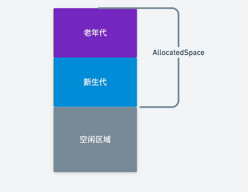 【Android】《深入理解 Android 虚拟机 ART》读书笔记(二)——内存分配实现与堆的设计