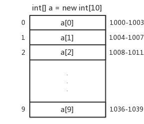 数组的连续空间
