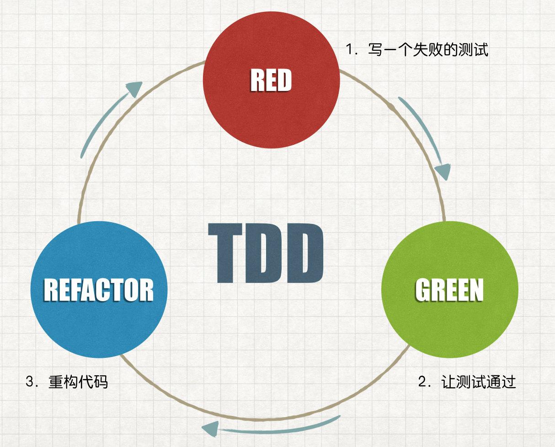 TDD 步骤